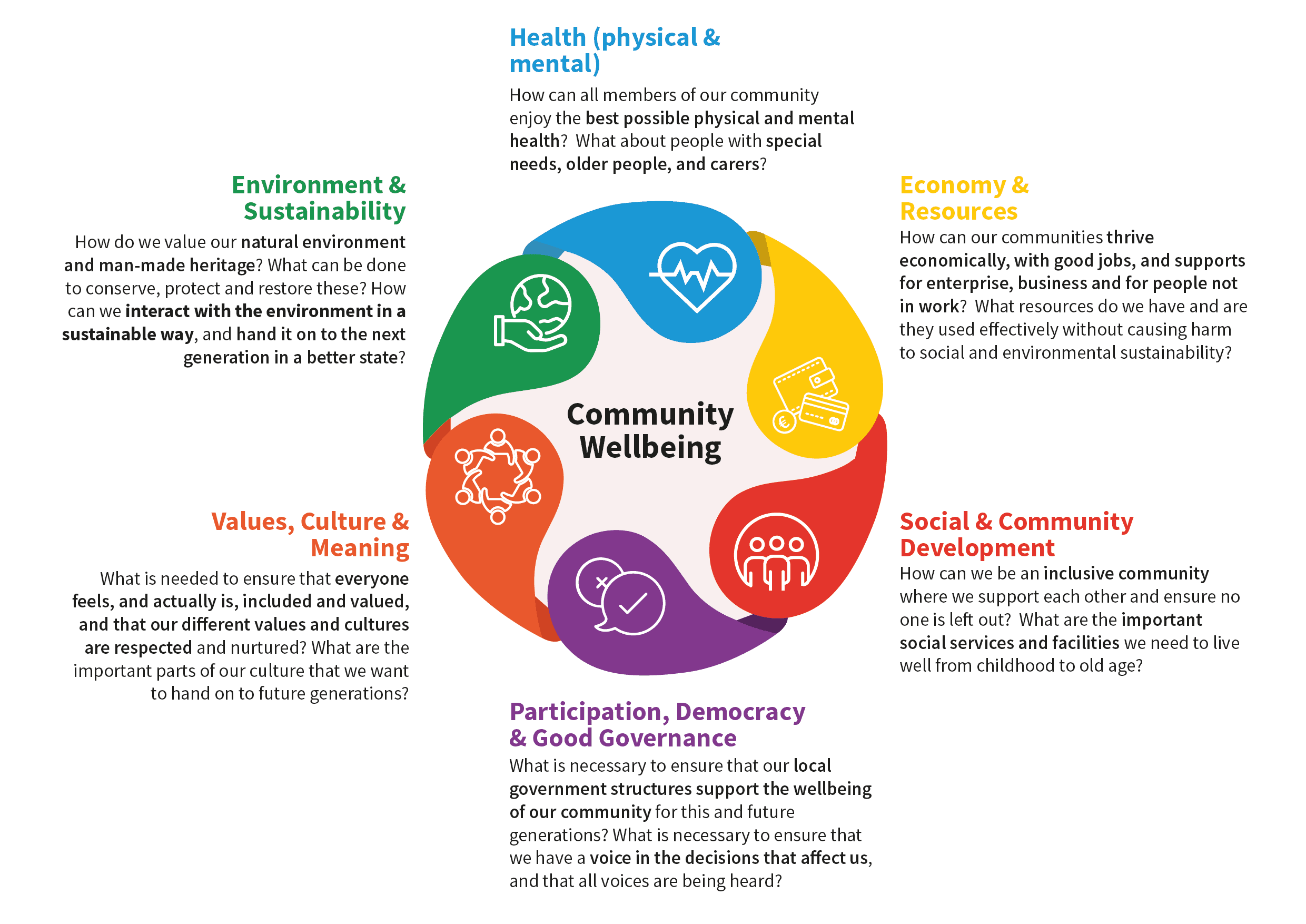 Workshops: A Future Community Wellbeing Vision for County Monaghan