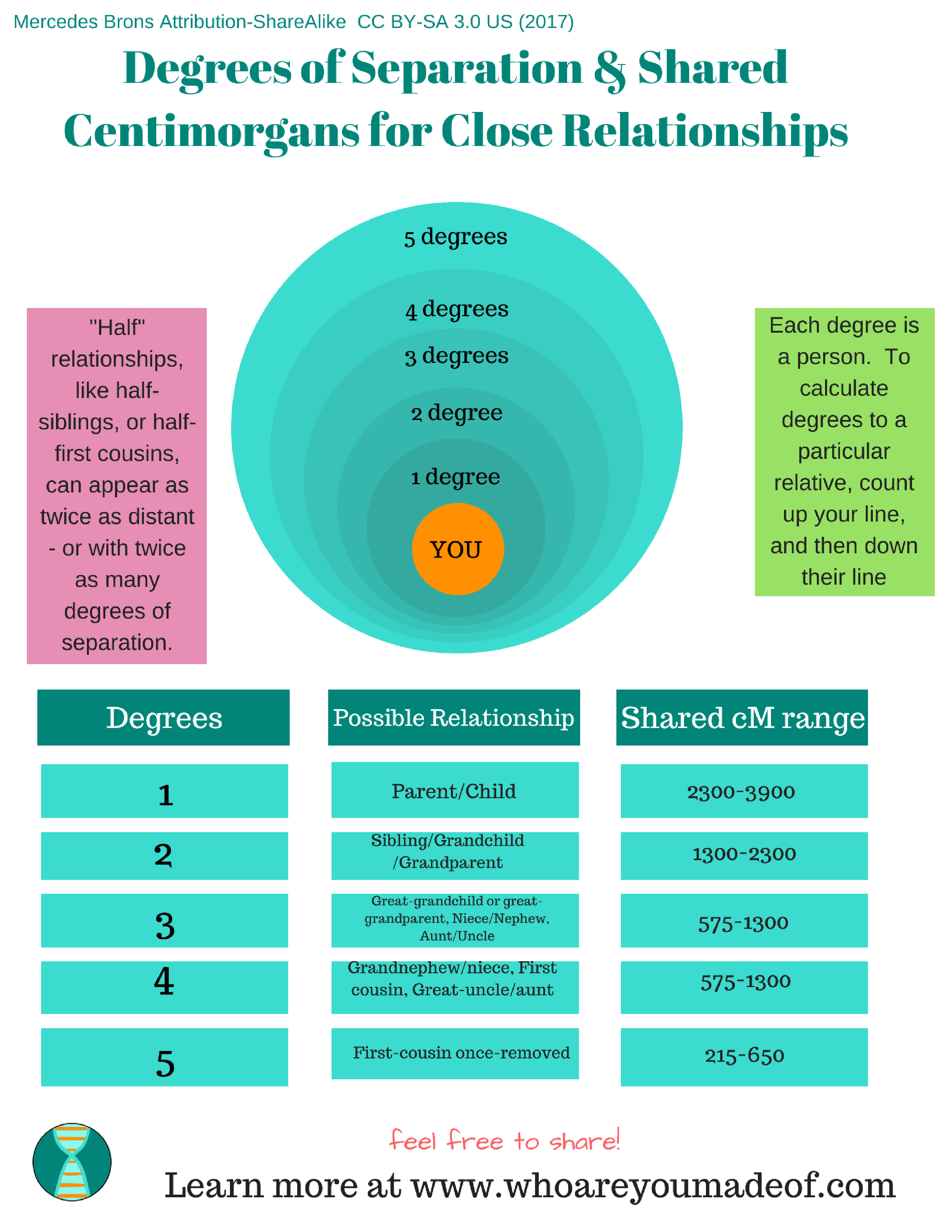 Centimorgan Chart for Close Family Relationships