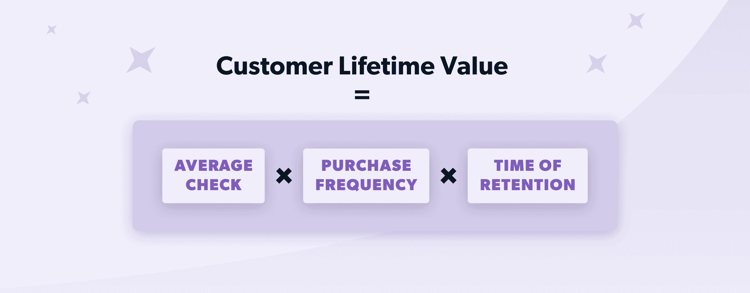 Customer Lifetime Value formula visualized