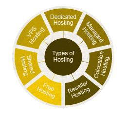Types_of_Web_Hostings