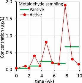 Passive versus active water sampling of metaldehyde