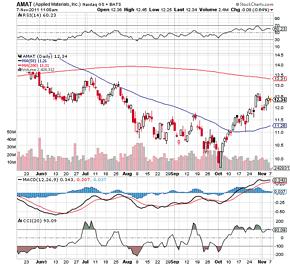 AMAT-stock-chart