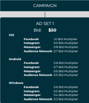 Ad Set with multiple audience bid multipliers applied