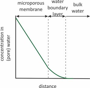 Concentration profile over microporous membrane and water boundary layer