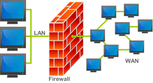Firewall Support Provider in Niwari
