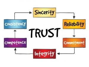 #trust small business