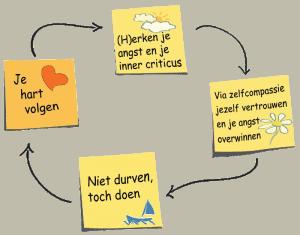 Model en figuur: Angst coaching - positieve circle