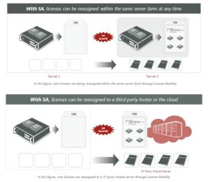 SQL Server CAL