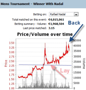 nadal-french-open-2011-trading-betfair-graph