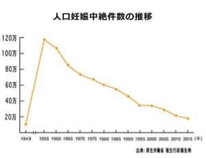 人工中絶件数の推移