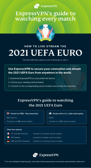 Infographic: How to stream the 2020 UEFA Euro.