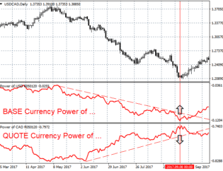 Power of AUD MetaTrader 4 Forex Indicator