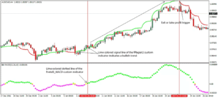 Fratelli Forex Strategy - Fratelli Intraday Trading System