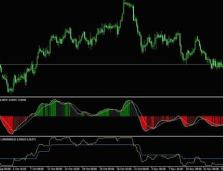 Step MACD Forex Strategy