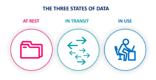 Three states of data