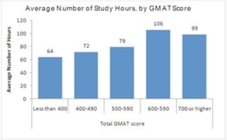 Study-Hours-by-GMAT-Score