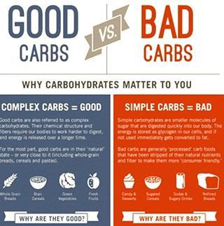 perbedaan karbohidrat komplek dan karbohidrat sederhana dalam tubuh