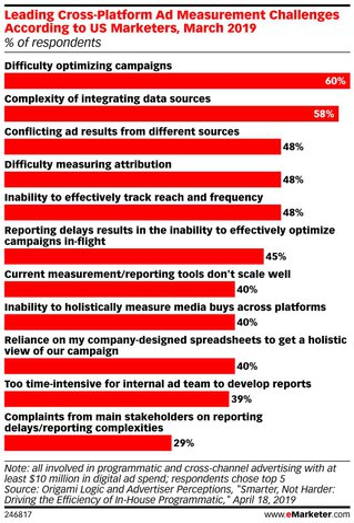 marketing measurement challenges