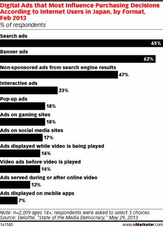 digital-ad-influence-chart