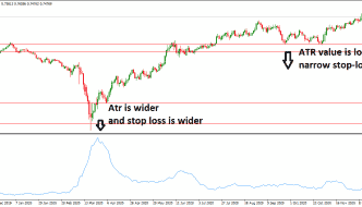 atr trailing stop on chart