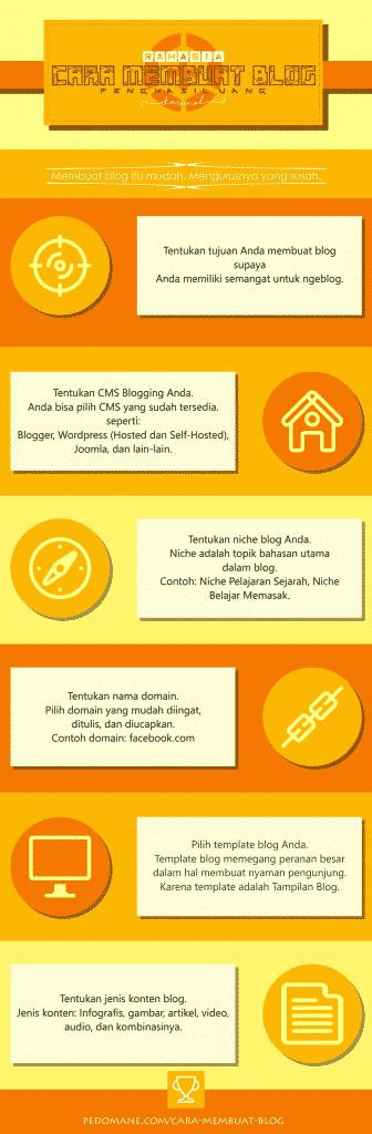 Infografis cara membuat blog
