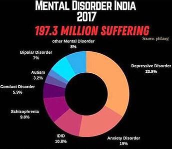 بر اساس این نمودار بیشترین اختلال روانپزشکی در هند افسردگی ها (33.8 درصد)سپس اضطرابها (19 درصد)و بعد مشکلات هوشی و عقب ماندگی ذهنی(10.8 درصد)وبعد اسکیزوفرنی(9.8 درصد)وبعداختلال دوقطبی(7 درصد)واختلال سلوک ورفتار (5.9 درصد)و بعد اوتیسم(3.2 درصد) و باقی اختلالات (8 درصد) میباشد.