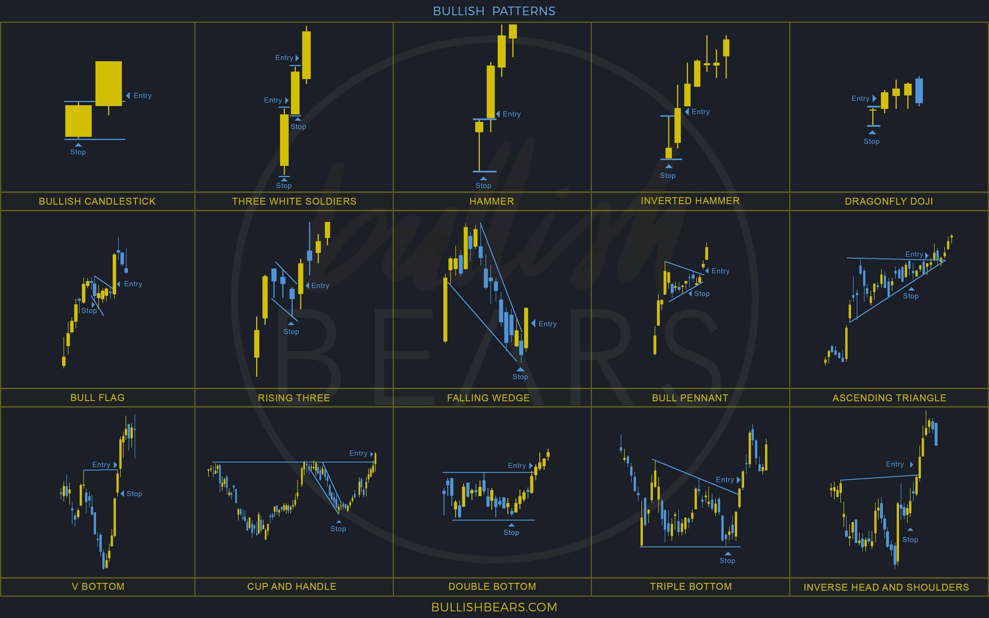 Candlestick Reversal Patterns