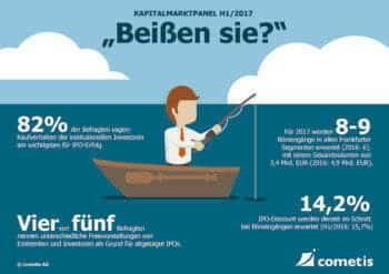 IR-Infografik cometis Kapitalmarkt-Panel 1