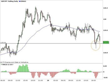 GPB/JPY Hammer on Support