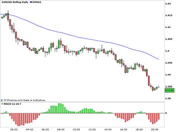 EUR_steady_decline