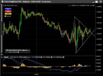 eur-usd-breakout-triangle