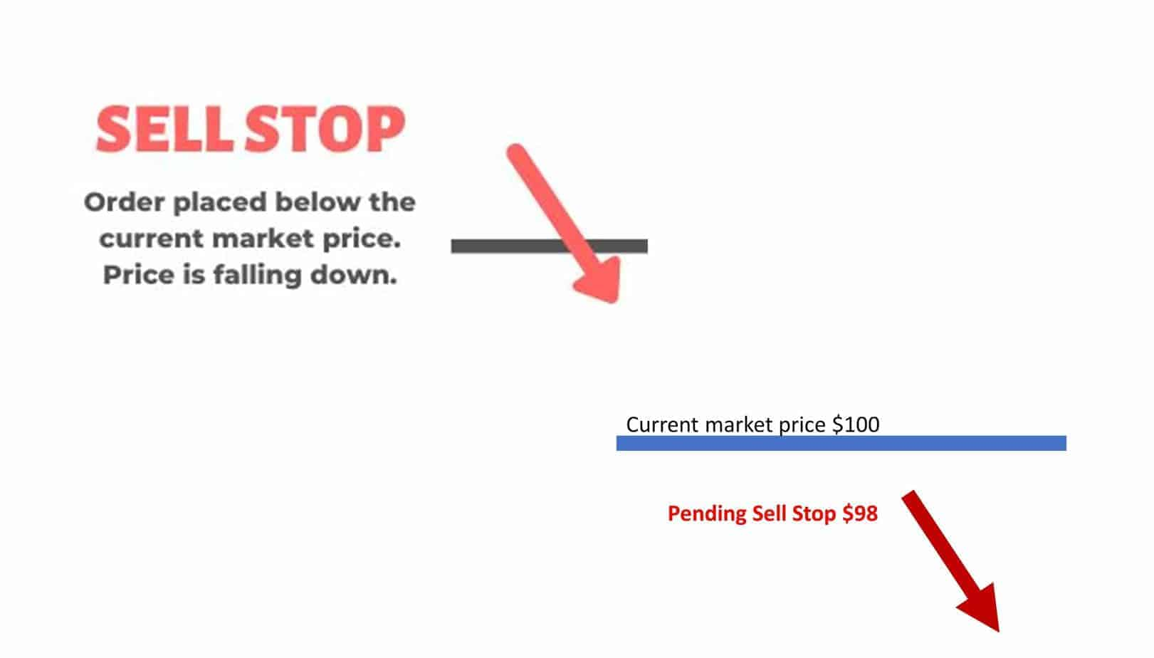 sell stop order