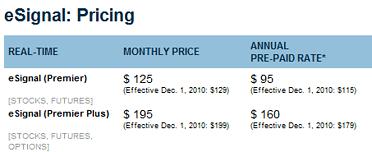 esignal-pricing