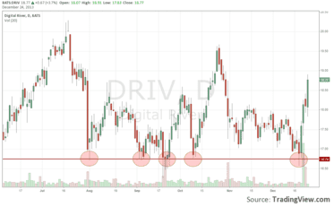 DRIV-stock-trading-for-beginners