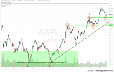 apple-technical-analysis-deal-china-mobile