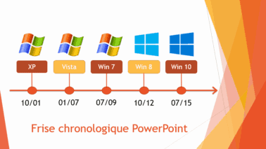 Créez une frise chronologique animée sous PowerPoint