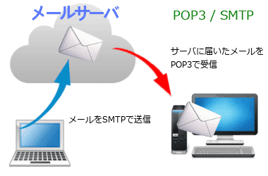 email003