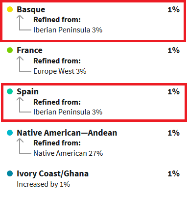 Example of Iberian Peninsula being refined to Spain and Basque on Ancestry DNA