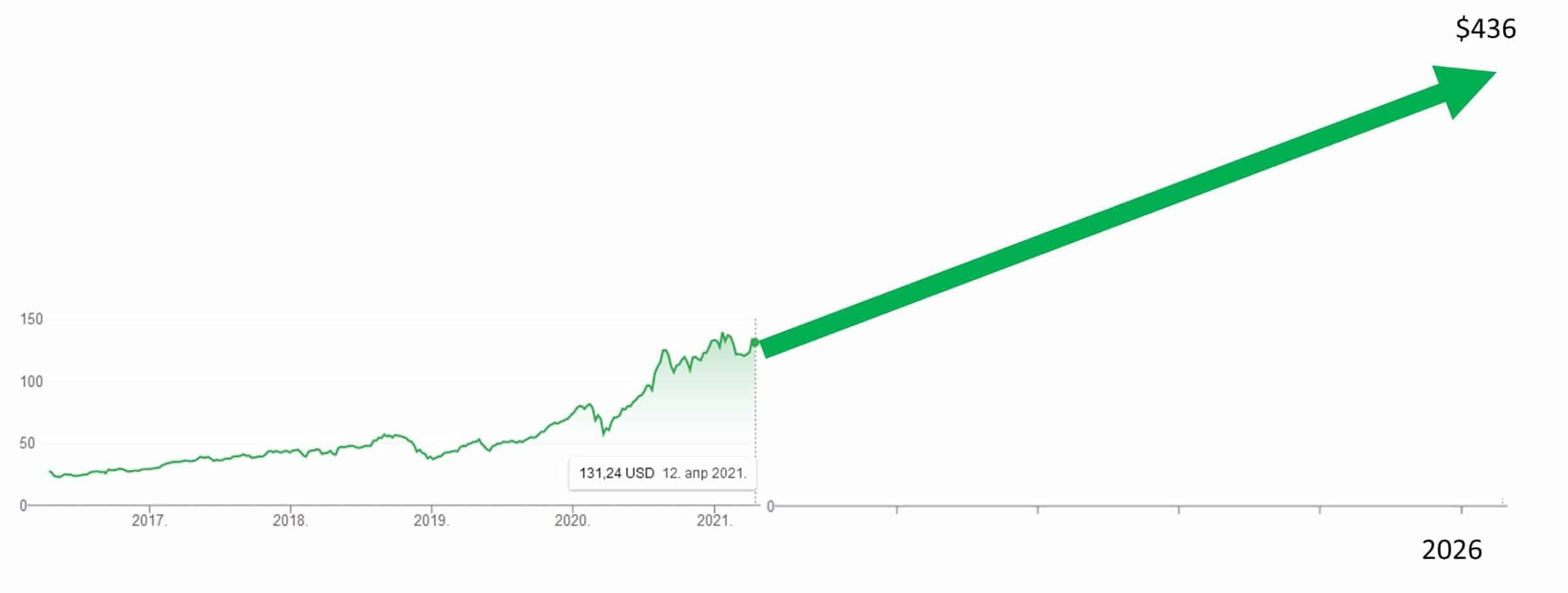 apple 5 year stock forecast