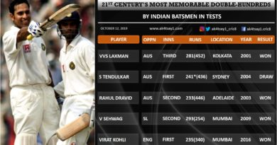 Top double hundreds in Tests