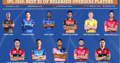 IPL 2020 Best 11 of released overseas players