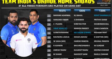 Team India's unique squads if all three formats are played on the same day