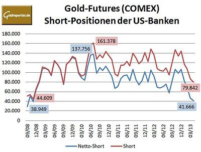 CFTC Bank 04-2013