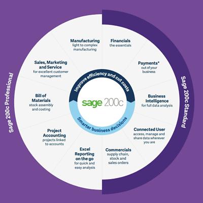 Sage 200c Professional vs Standard