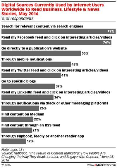 Digital Sources Currently Used by Internet Users Worldwide to Read Business, Lifestyle & News Stories, May 2016