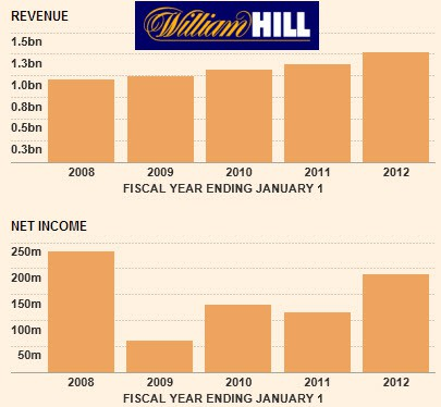 william-hill-financial-times-κερδη