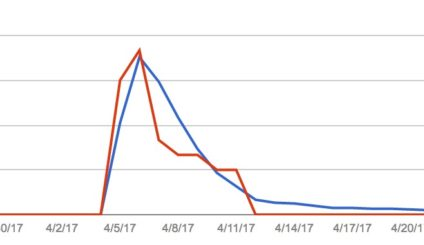 the number of AMP pages and errors in those pages detected