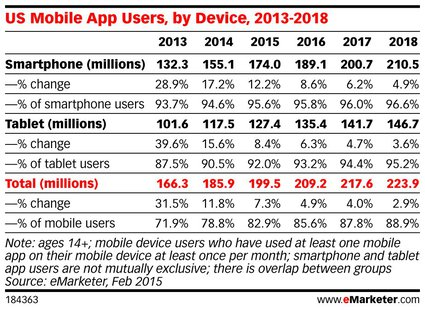 eMarketer_US_Mobile_App_Users_by_Device_2013-2018_184363