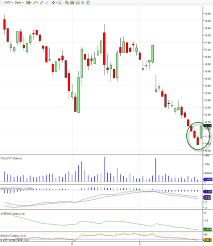 bullish-candlestick-pattern-ovti-stock