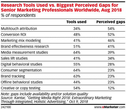 gaps in marketing measurement